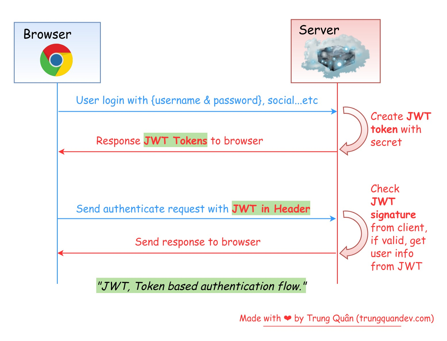 jwt-token-authentication-diagram-trungquandev