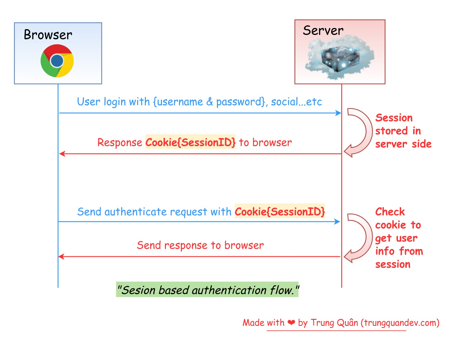 session-authentication-diagram-trungquandev